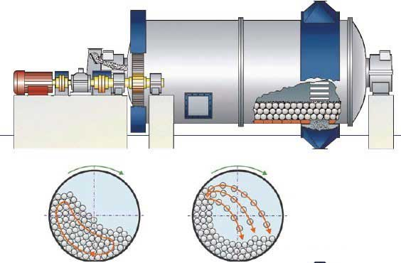 How ball mill works?