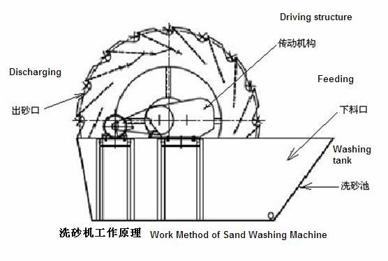 How Fote sand washer works