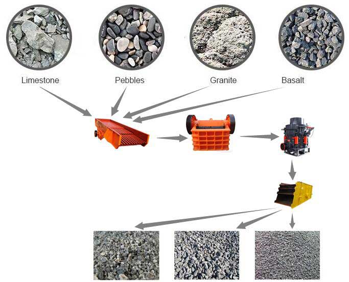 fote jaw crusher has unmatched advantages Stone crushing plant a fote machinery co, ltd jaw crusher feeding granularity 120 1500mm production capacity 1 2200t/h handling materials pebble, calcite.